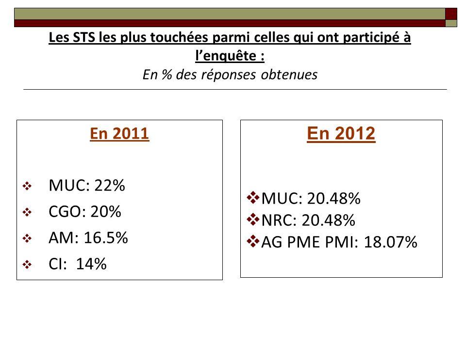 En 2011 MUC: 22% CGO: 20% AM: 16.5% CI: 14% En 2012 MUC: 20.48% NRC: 20.48% AG PME PMI: 18.07% Les STS les plus touchées parmi celles qui ont participé à lenquête : En % des réponses obtenues