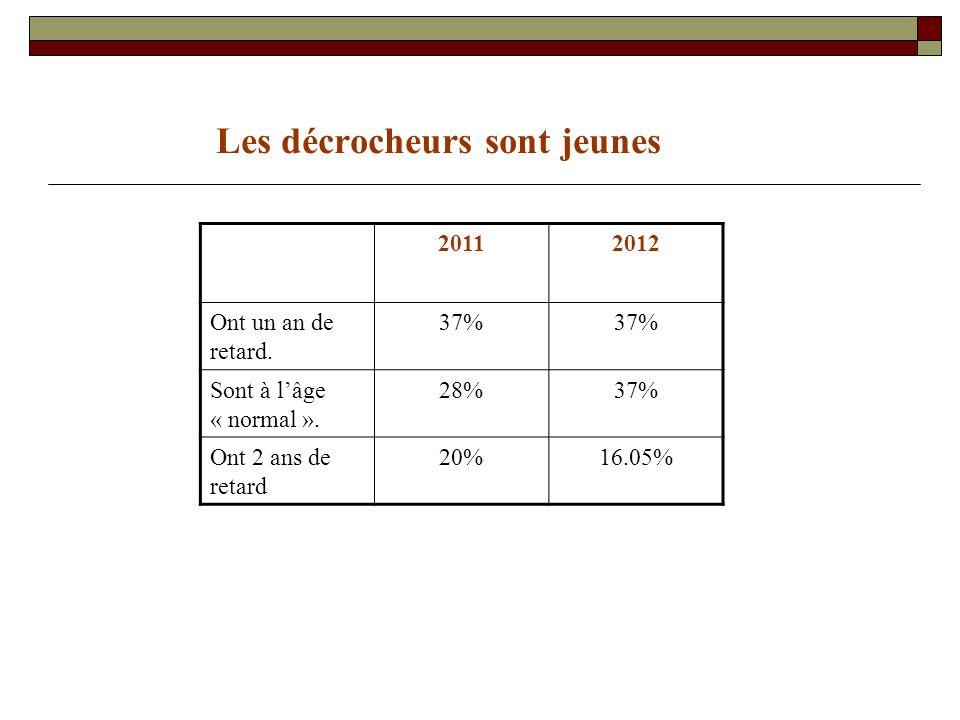 Les décrocheurs sont jeunes 20112012 Ont un an de retard.