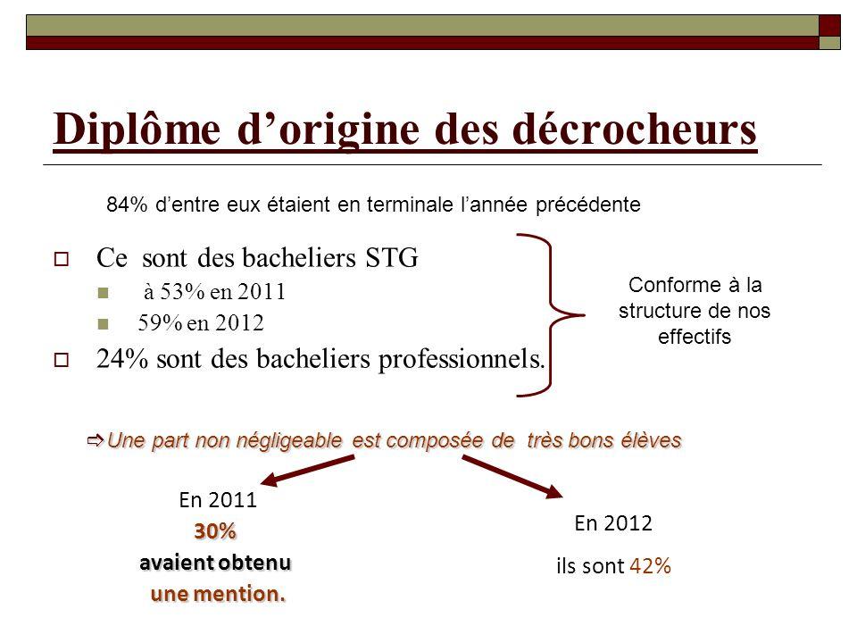 Diplôme dorigine des décrocheurs Ce sont des bacheliers STG à 53% en 2011 59% en 2012 24% sont des bacheliers professionnels.