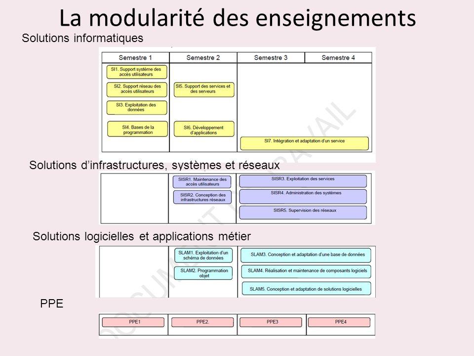 La modularité des enseignements Solutions informatiques Solutions dinfrastructures, systèmes et réseaux Solutions logicielles et applications métier P