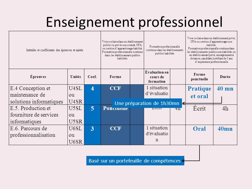 Enseignement professionnel Intitulés et coefficients des épreuves et unités Voie scolaire dans un établissement public ou privé sous contrat, CFA ou s