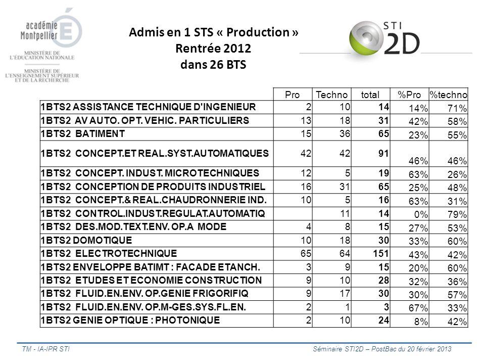 TM - IA-IPR STI Séminaire STI2D – PostBac du 20 février 2013 ProTechnototal%Pro%techno 1BTS2 ASSISTANCE TECHNIQUE D'INGENIEUR21014 14%71% 1BTS2 AV AUT