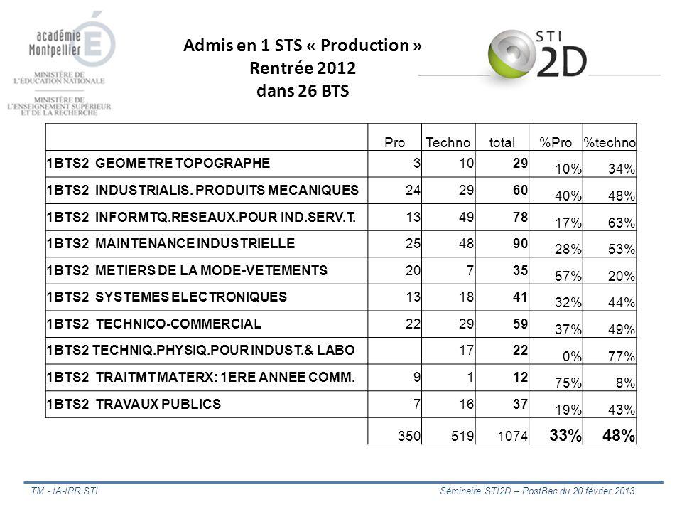 TM - IA-IPR STI Séminaire STI2D – PostBac du 20 février 2013 ProTechnototal%Pro%techno 1BTS2 GEOMETRE TOPOGRAPHE31029 10%34% 1BTS2 INDUSTRIALIS. PRODU