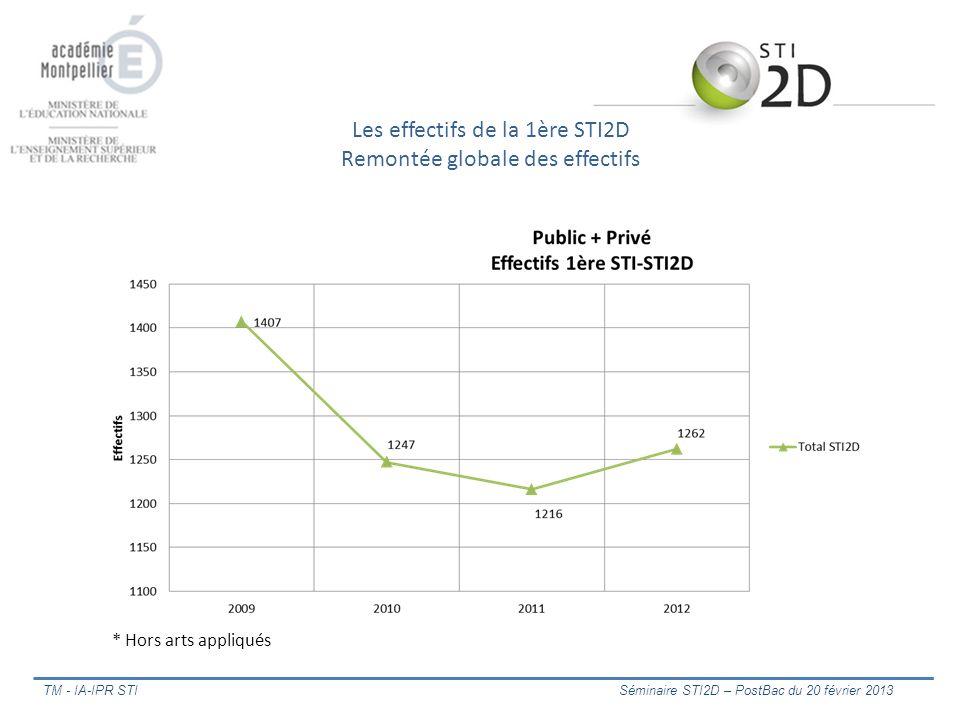 TM - IA-IPR STI Séminaire STI2D – PostBac du 20 février 2013 Les effectifs de la 1ère STI2D Remontée globale des effectifs * Hors arts appliqués