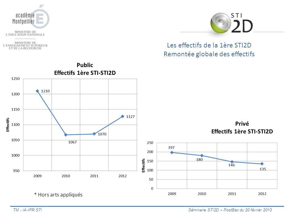 La liaison PRE BAC POST BAC Lexemple de la liaison Bac Pro-BTS (Jean-Pierre DELORME IA-IPR STI) TM - IA-IPR STI Séminaire STI2D – PostBac du 20 février 2013