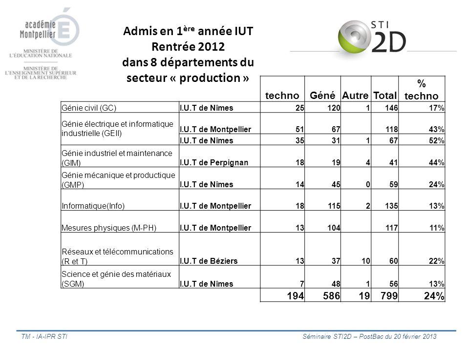 TM - IA-IPR STI Séminaire STI2D – PostBac du 20 février 2013 ProTechnototal%Pro%techno 1BTS2 ASSISTANCE TECHNIQUE D INGENIEUR21014 14%71% 1BTS2 AV AUTO.