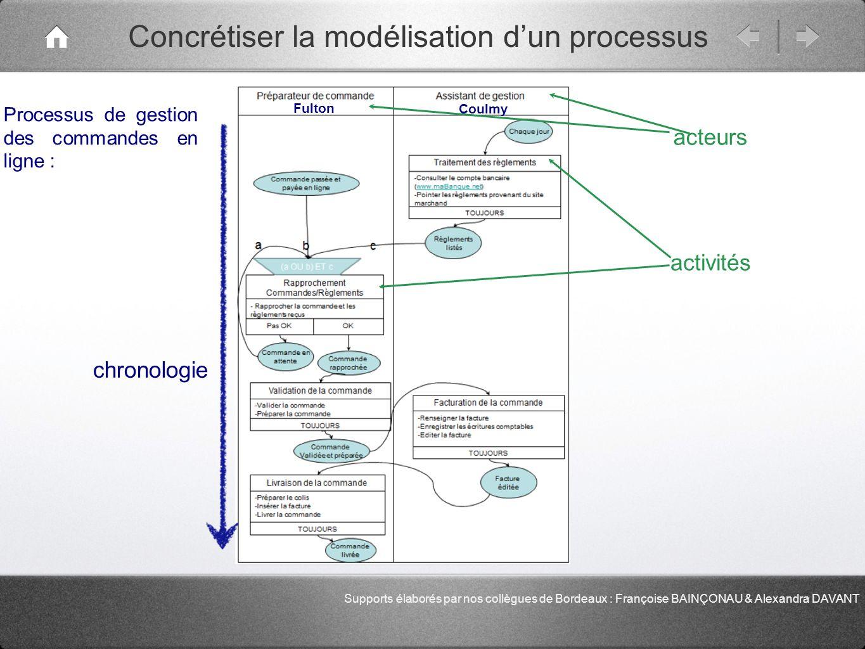 Concrétiser la modélisation dun processus Fulton Coulmy Processus de gestion des commandes en ligne : acteurs activités chronologie Supports élaborés