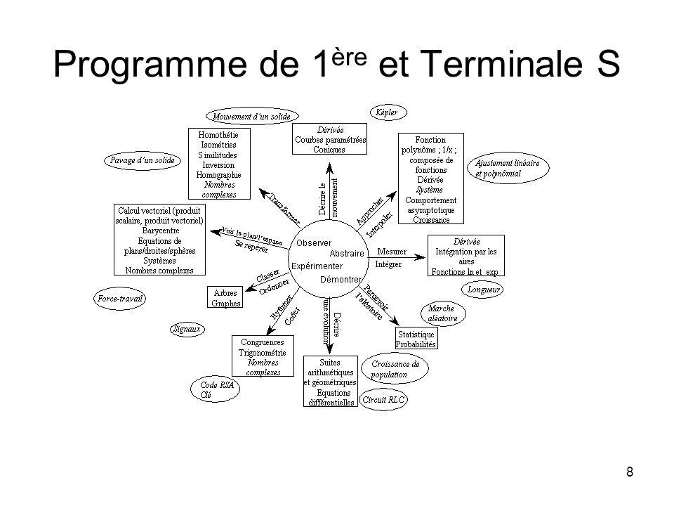 8 Programme de 1 ère et Terminale S