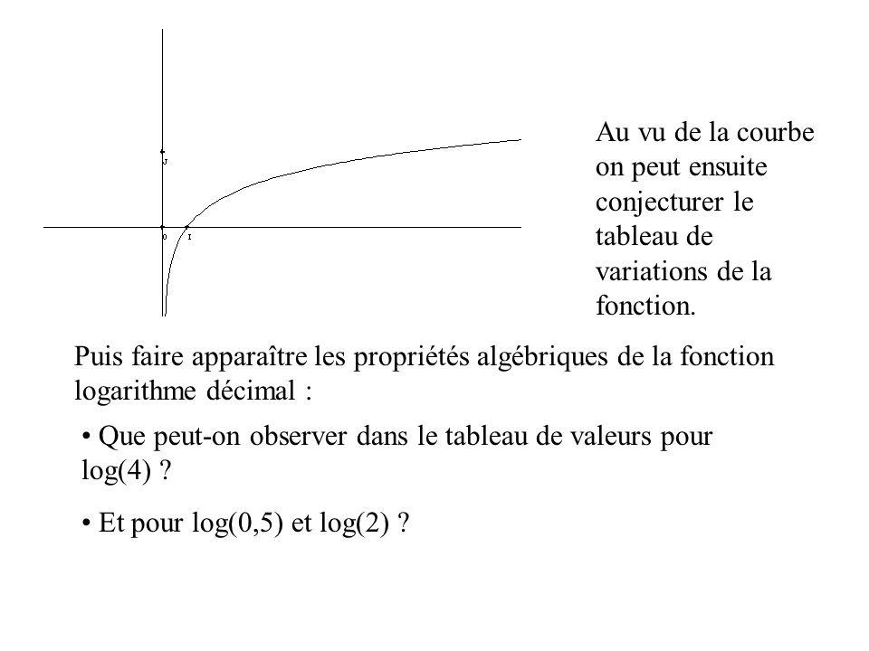 Au vu de la courbe on peut ensuite conjecturer le tableau de variations de la fonction. Puis faire apparaître les propriétés algébriques de la fonctio