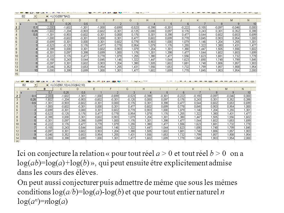 Ici on conjecture la relation « pour tout réel a > 0 et tout réel b > 0 on a log(ab)=log(a)+log(b) », qui peut ensuite être explicitement admise dans