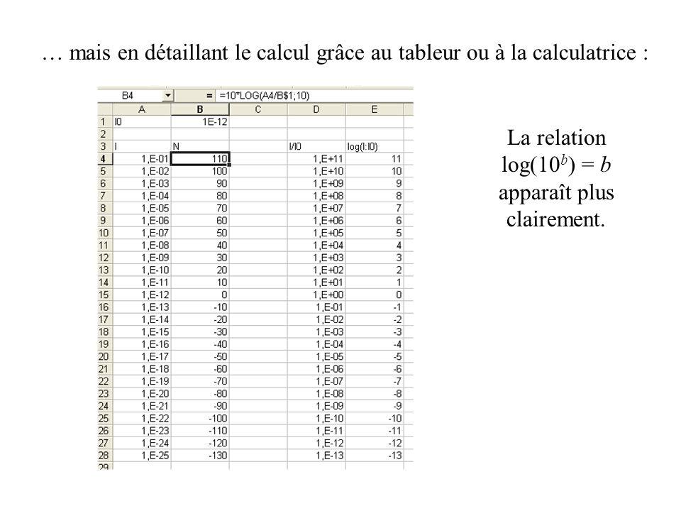 … mais en détaillant le calcul grâce au tableur ou à la calculatrice : La relation log(10 b ) = b apparaît plus clairement.