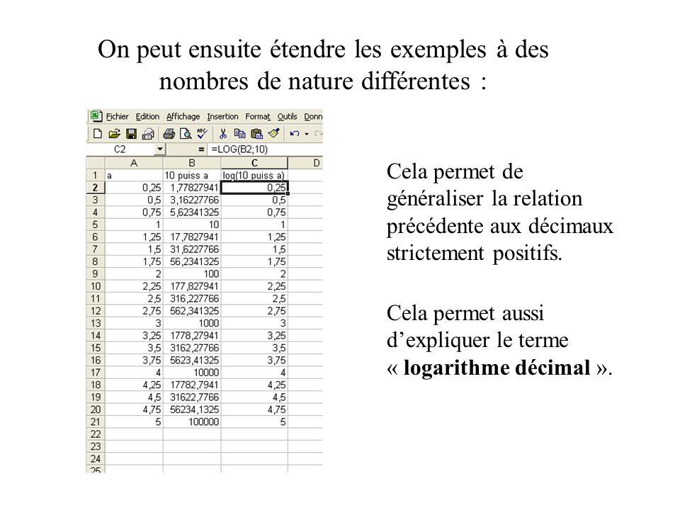 On peut ensuite étendre les exemples à des nombres de nature différentes : Cela permet de généraliser la relation précédente aux décimaux strictement