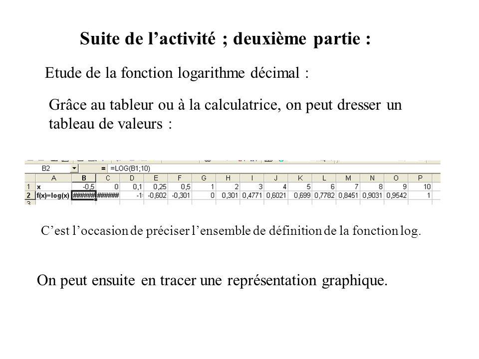 Suite de lactivité ; deuxième partie : Etude de la fonction logarithme décimal : Grâce au tableur ou à la calculatrice, on peut dresser un tableau de