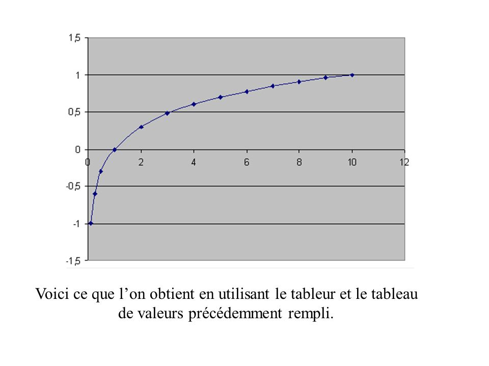 Voici ce que lon obtient en utilisant le tableur et le tableau de valeurs précédemment rempli.
