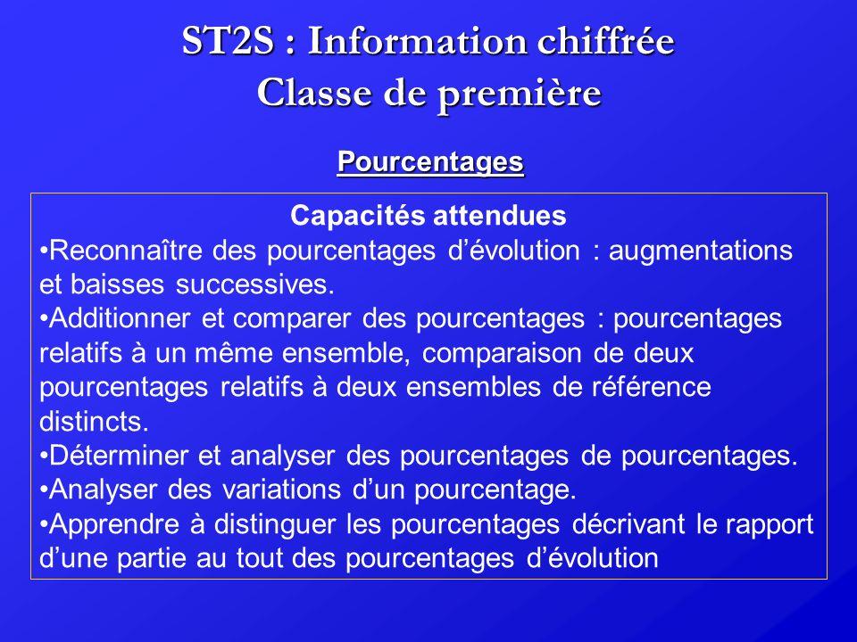 ST2S : Information chiffrée Classe de première Pourcentages Capacités attendues Reconnaître des pourcentages dévolution : augmentations et baisses suc