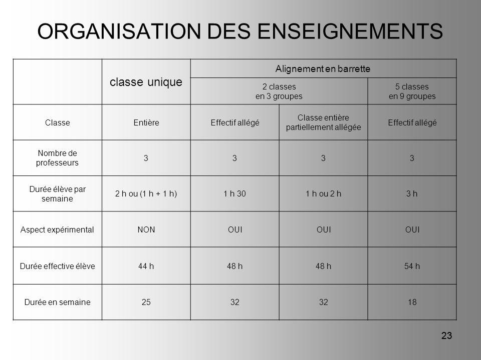 23 ORGANISATION DES ENSEIGNEMENTS classe unique Alignement en barrette 2 classes en 3 groupes 5 classes en 9 groupes ClasseEntièreEffectif allégé Clas