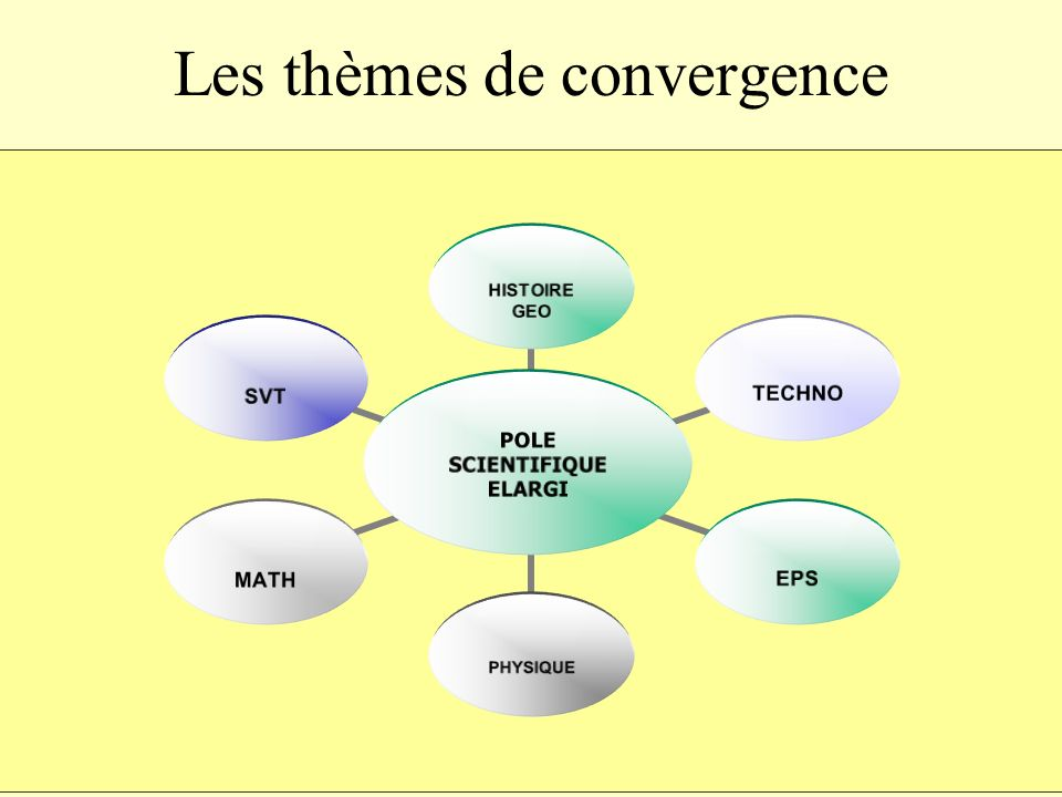 Les thèmes de convergence POLE SCIENTIFIQUE ELARGI HISTOIRE GEO TECHNOEPSPHYSIQUEMATHSVT