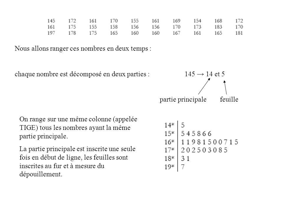 Nous allons ranger ces nombres en deux temps : chaque nombre est décomposé en deux parties : 145 14 et 5 partie principale feuille On range sur une mê