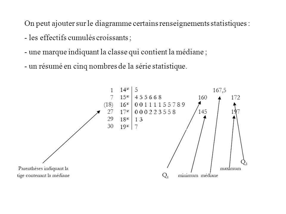 On peut ajouter sur le diagramme certains renseignements statistiques : - les effectifs cumulés croissants ; - une marque indiquant la classe qui cont