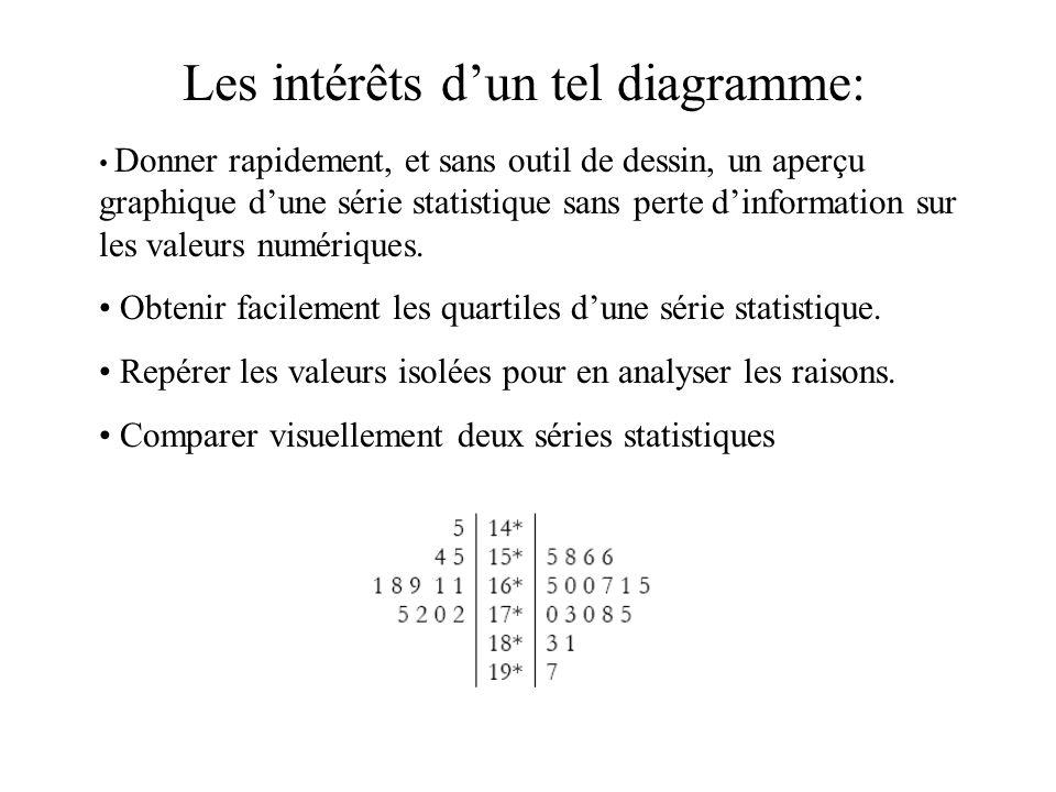Les intérêts dun tel diagramme: Donner rapidement, et sans outil de dessin, un aperçu graphique dune série statistique sans perte dinformation sur les