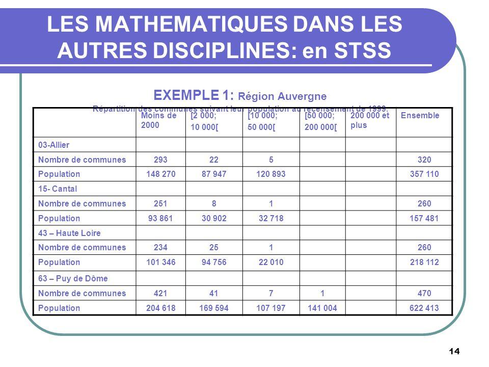 14 LES MATHEMATIQUES DANS LES AUTRES DISCIPLINES: en STSS EXEMPLE 1: Région Auvergne Répartition des communes suivant leur population au recensement de 1999.
