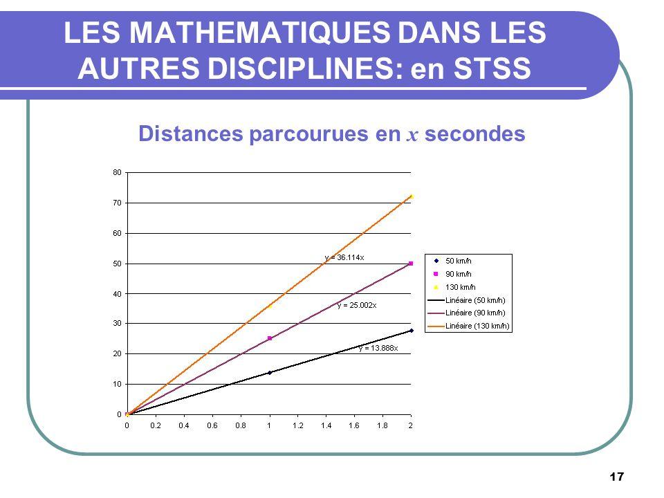 17 LES MATHEMATIQUES DANS LES AUTRES DISCIPLINES: en STSS Distances parcourues en x secondes