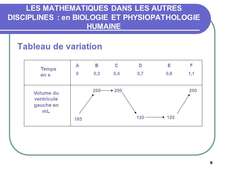 9 Tableau de variation Temps en s Volume du ventricule gauche en mL A0A0 B 0,3 C 0,4 D 0,7 E 0,8 F 1,1 200 185 120