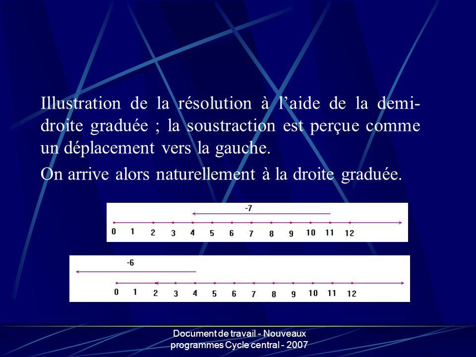 Document de travail - Nouveaux programmes Cycle central - 2007 Illustration de la résolution à laide de la demi- droite graduée ; la soustraction est