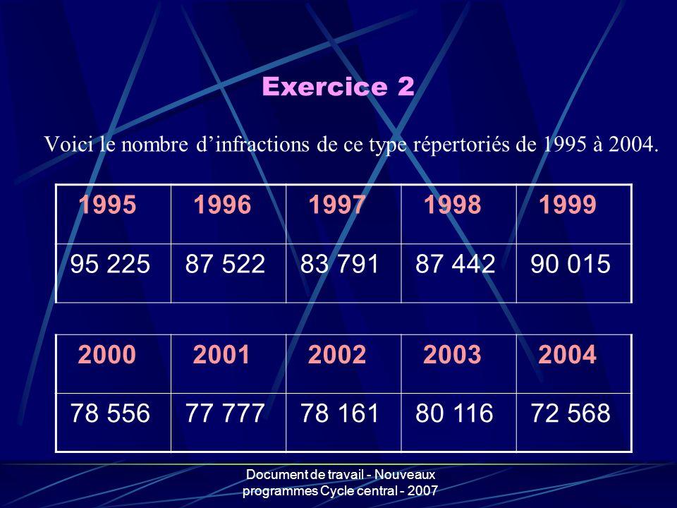 Document de travail - Nouveaux programmes Cycle central - 2007 Voici le nombre dinfractions de ce type répertoriés de 1995 à 2004. 1995 1996 1997 1998