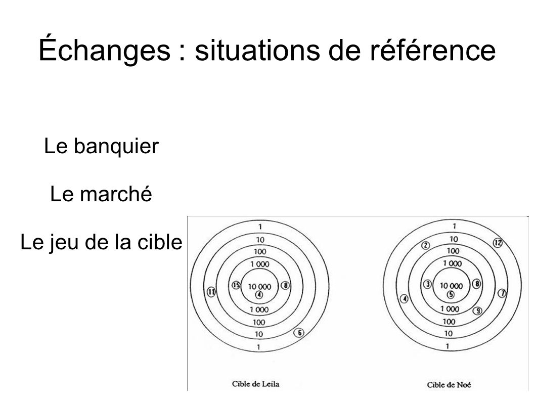 Échanges : situations de référence Le banquier Le marché Le jeu de la cible