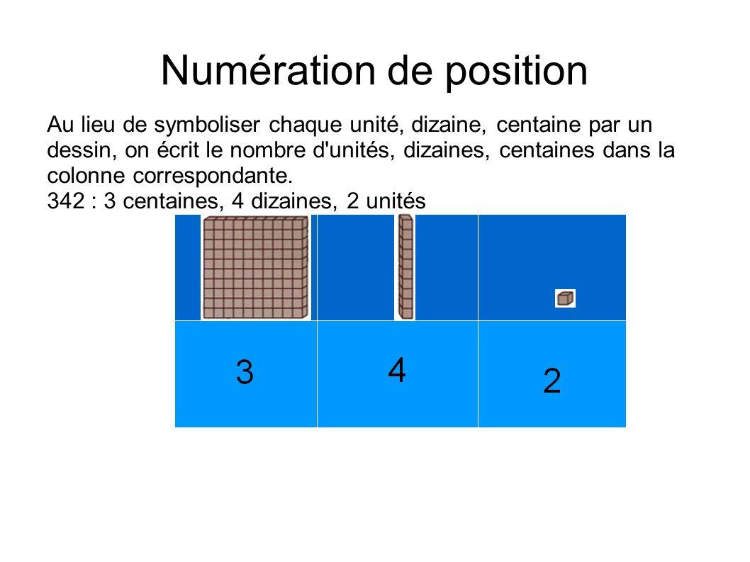 Numération de position Au lieu de symboliser chaque unité, dizaine, centaine par un dessin, on écrit le nombre d'unités, dizaines, centaines dans la c