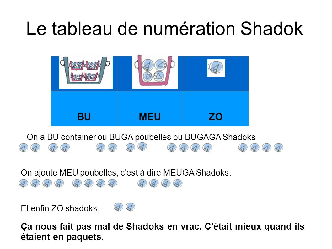 Le tableau de numération Shadok BUMEUZO On ajoute MEU poubelles, c'est à dire MEUGA Shadoks. On a BU container ou BUGA poubelles ou BUGAGA Shadoks Et