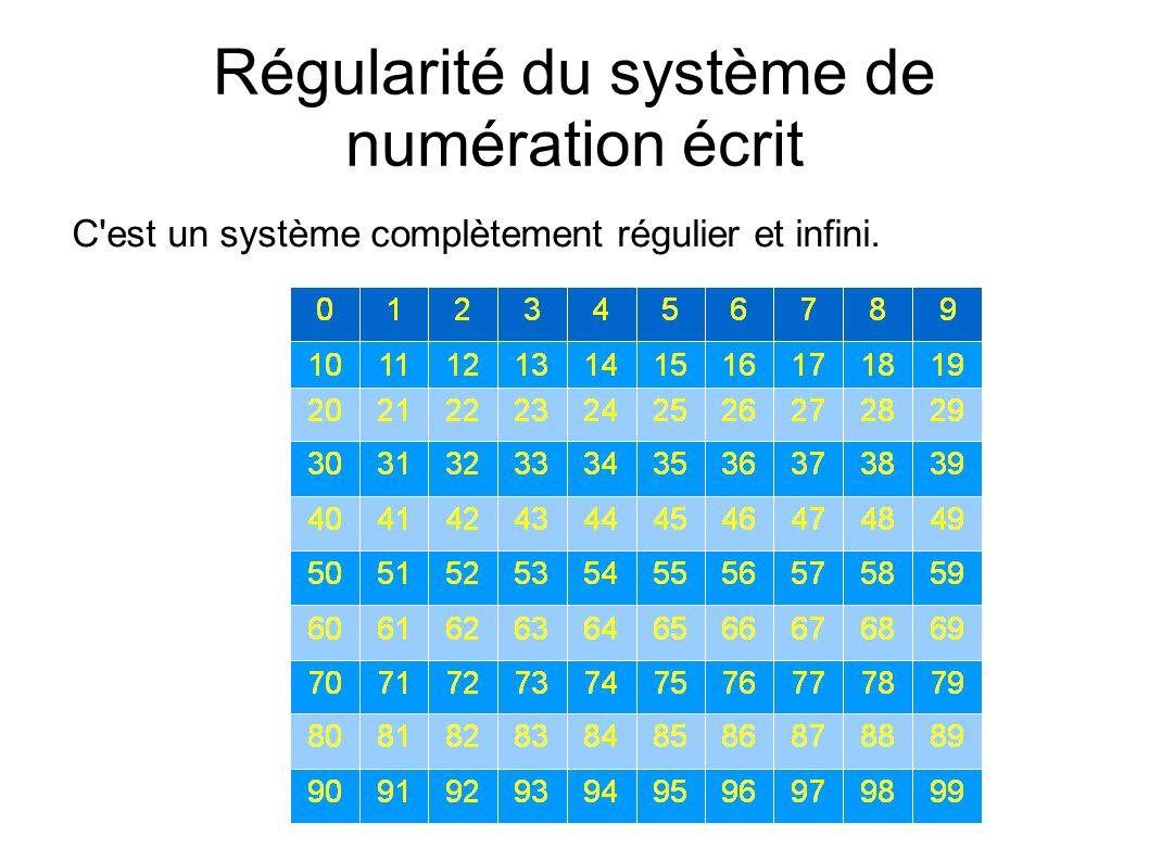 Régularité du système de numération écrit C'est un système complètement régulier et infini.