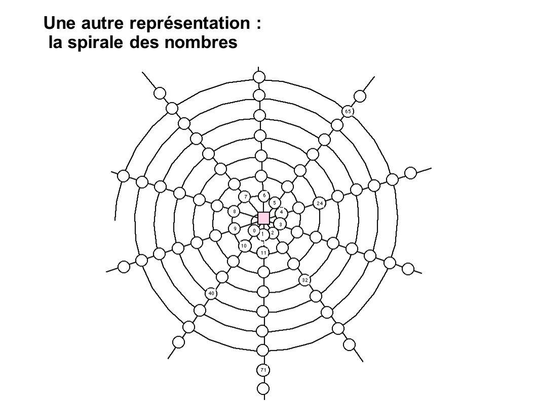 Une autre représentation : la spirale des nombres