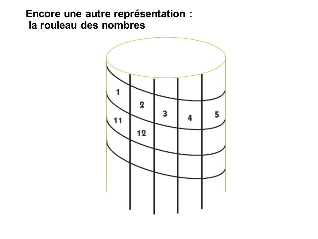 Encore une autre représentation : la rouleau des nombres