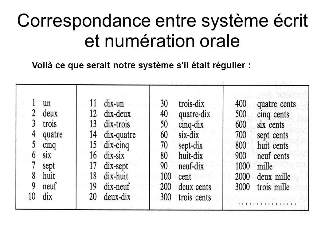 Correspondance entre système écrit et numération orale Voilà ce que serait notre système s'il était régulier :