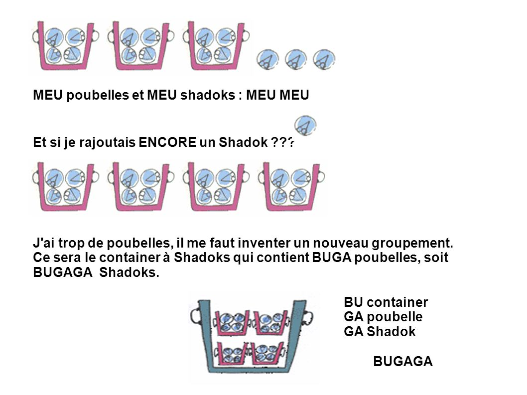 MEU poubelles et MEU shadoks : MEU MEU Et si je rajoutais ENCORE un Shadok ??? J'ai trop de poubelles, il me faut inventer un nouveau groupement. Ce s