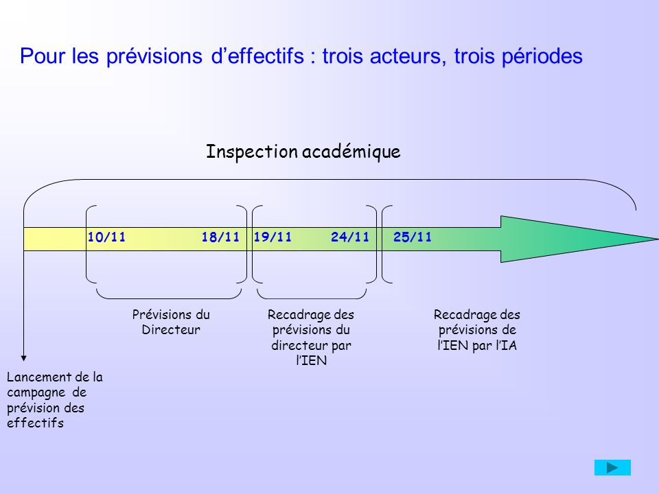 Inspection académique Pour les prévisions deffectifs : trois acteurs, trois périodes Prévisions du Directeur 10/1118/11 Recadrage des prévisions du di