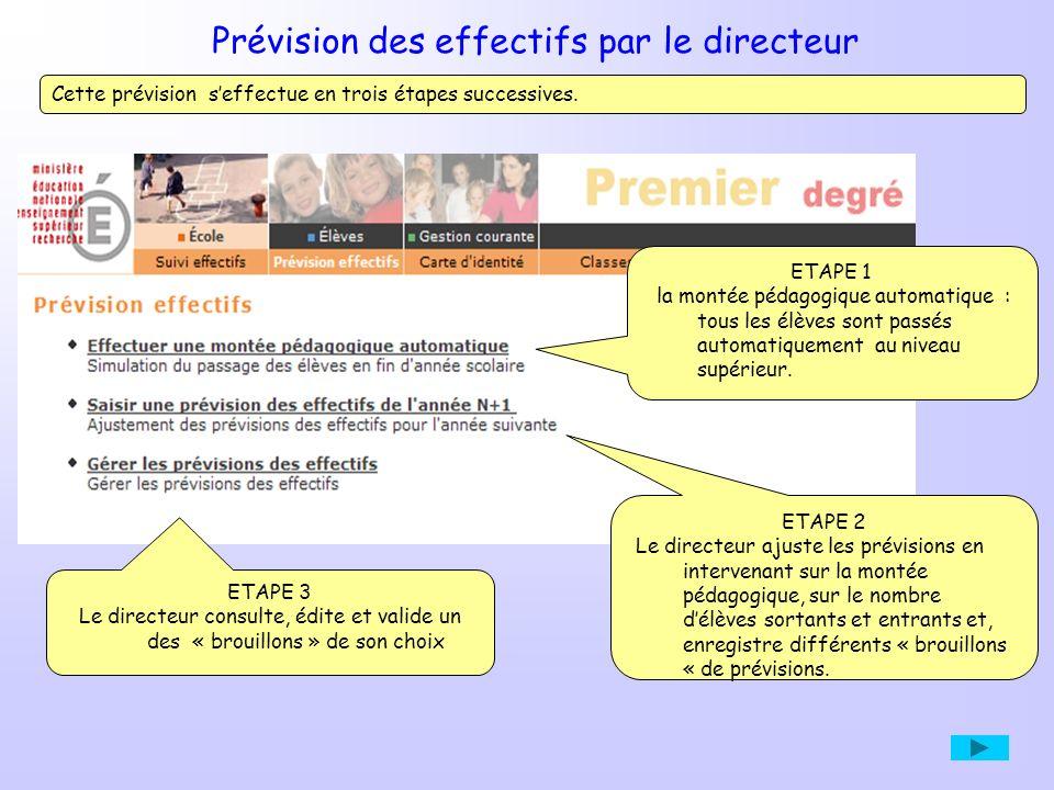 ETAPE 3 Le directeur consulte, édite et valide un des « brouillons » de son choix Cette prévision seffectue en trois étapes successives. ETAPE 1 la mo