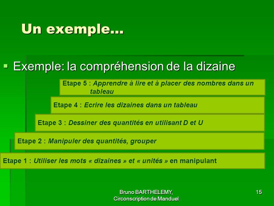 Un exemple… Un exemple… Exemple: la compréhension de la dizaine Exemple: la compréhension de la dizaine 15 Etape 5 : Apprendre à lire et à placer des nombres dans un tableau Etape 4 : Ecrire les dizaines dans un tableau Etape 3 : Dessiner des quantités en utilisant D et U Etape 2 : Manipuler des quantités, grouper Etape 1 : Utiliser les mots « dizaines » et « unités » en manipulant Bruno BARTHELEMY, Circonscription de Manduel
