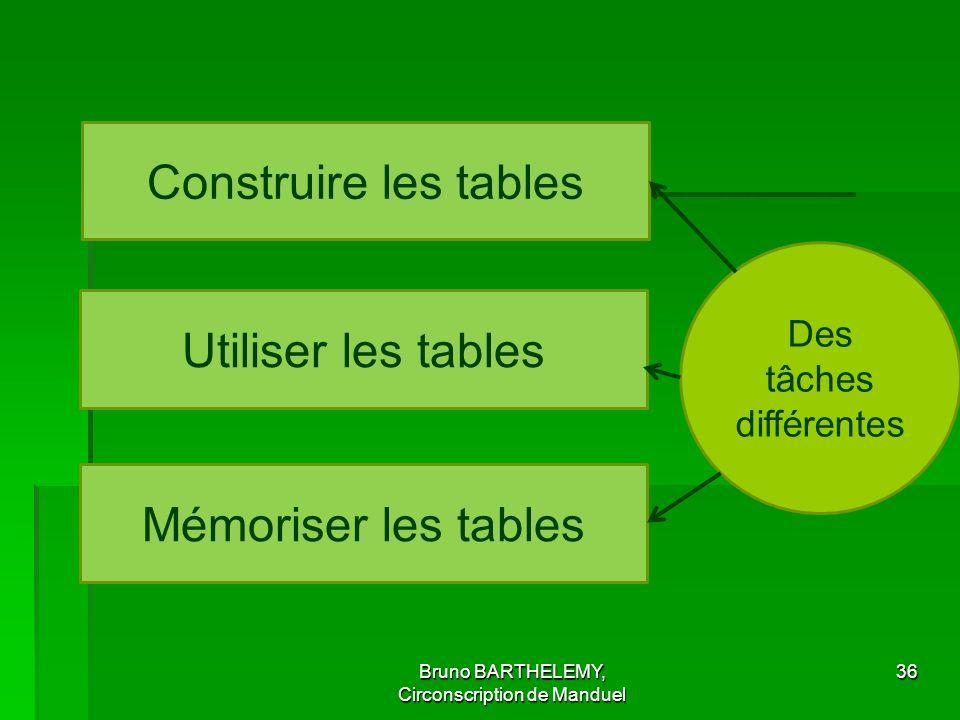 Bruno BARTHELEMY, Circonscription de Manduel 36 Construire les tables Utiliser les tables Mémoriser les tables Des tâches différentes