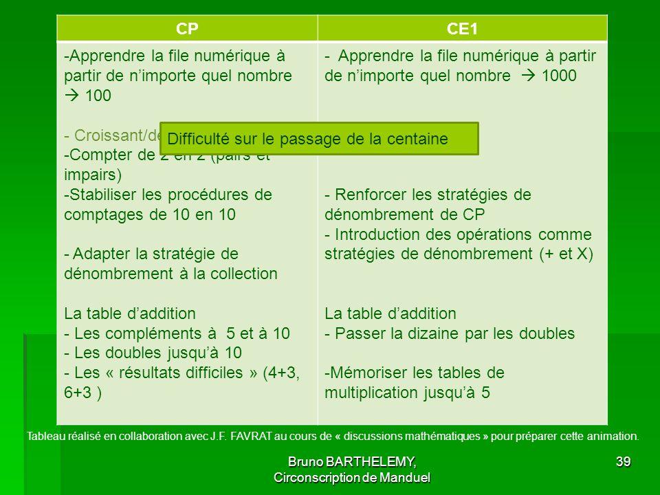 CPCE1 -Apprendre la file numérique à partir de nimporte quel nombre 100 - Croissant/décroissant -Compter de 2 en 2 (pairs et impairs) -Stabiliser les procédures de comptages de 10 en 10 - Adapter la stratégie de dénombrement à la collection La table daddition - Les compléments à 5 et à 10 - Les doubles jusquà 10 - Les « résultats difficiles » (4+3, 6+3 ) - Apprendre la file numérique à partir de nimporte quel nombre 1000 - Renforcer les stratégies de dénombrement de CP - Introduction des opérations comme stratégies de dénombrement (+ et X) La table daddition - Passer la dizaine par les doubles -Mémoriser les tables de multiplication jusquà 5 Bruno BARTHELEMY, Circonscription de Manduel 39 Difficulté sur le passage de la centaine Tableau réalisé en collaboration avec J.F.