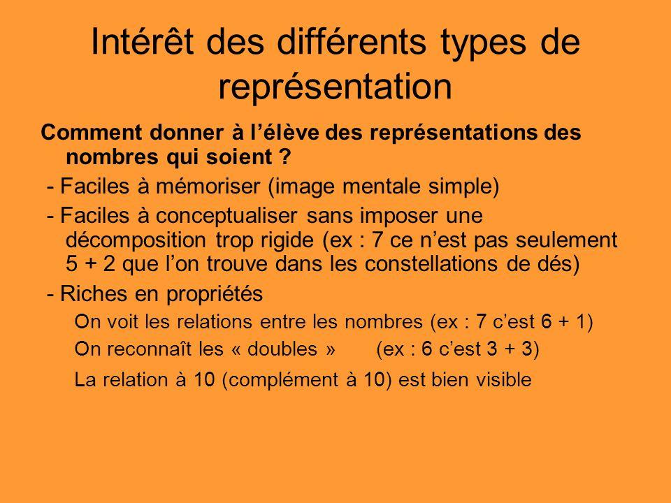 Intérêt des différents types de représentation Comment donner à lélève des représentations des nombres qui soient ? - Faciles à mémoriser (image menta