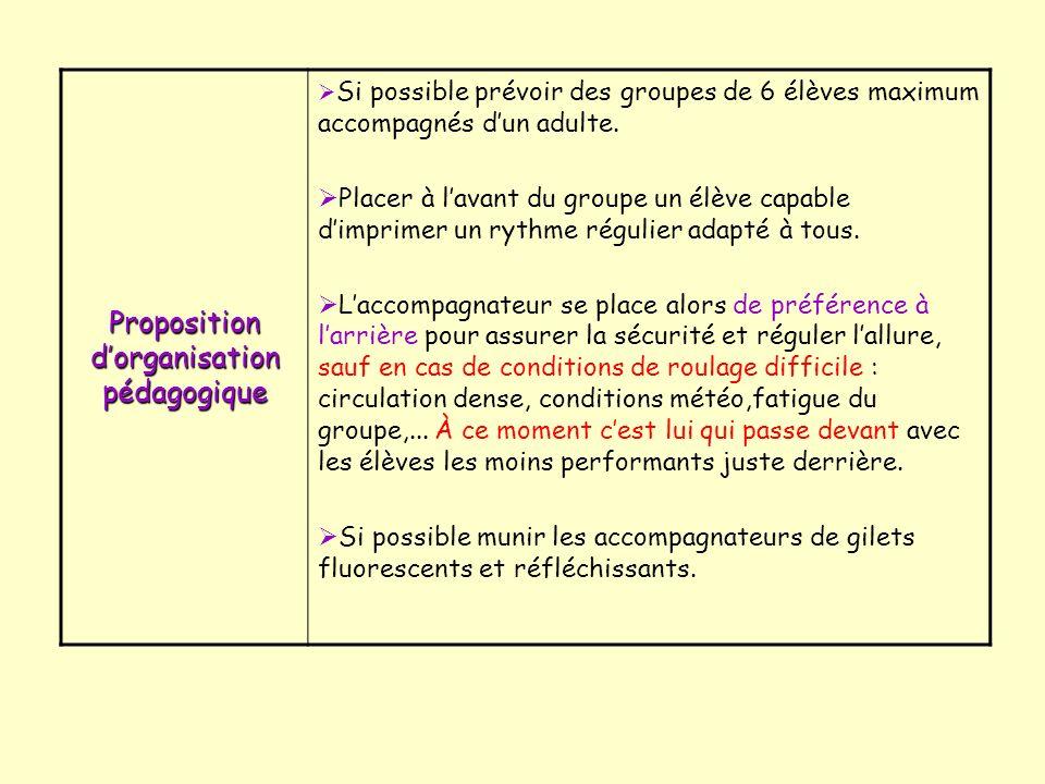Proposition dorganisation pédagogique Si possible prévoir des groupes de 6 élèves maximum accompagnés dun adulte.