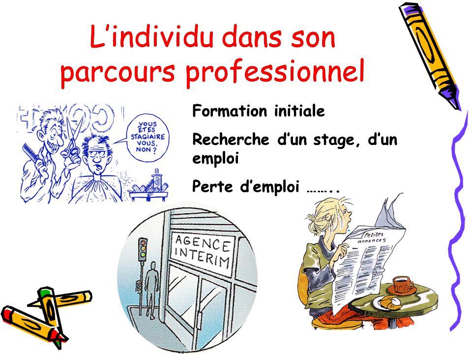 Lindividu dans son parcours professionnel Formation initiale Recherche dun stage, dun emploi Perte demploi …….. Lindividu dans son parcours profession