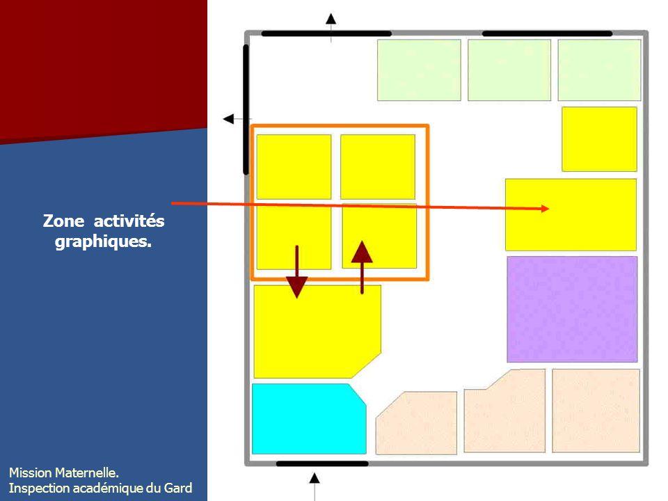 Zone activités graphiques. Mission Maternelle. Inspection académique du Gard