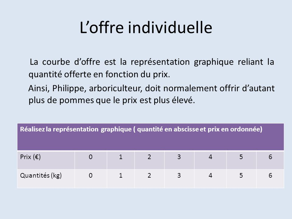 Loffre individuelle La courbe doffre est la représentation graphique reliant la quantité offerte en fonction du prix. Ainsi, Philippe, arboriculteur,