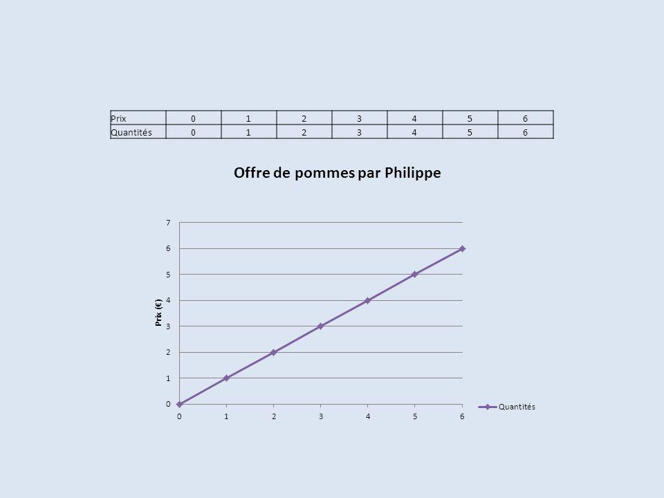 Prix0123456 Quantités0123456