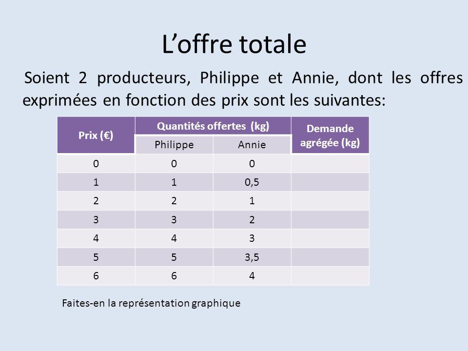Loffre totale Soient 2 producteurs, Philippe et Annie, dont les offres exprimées en fonction des prix sont les suivantes: Prix () Quantités offertes (kg) Demande agrégée (kg) PhilippeAnnie 000 110,5 221 332 443 553,5 664 Faites-en la représentation graphique