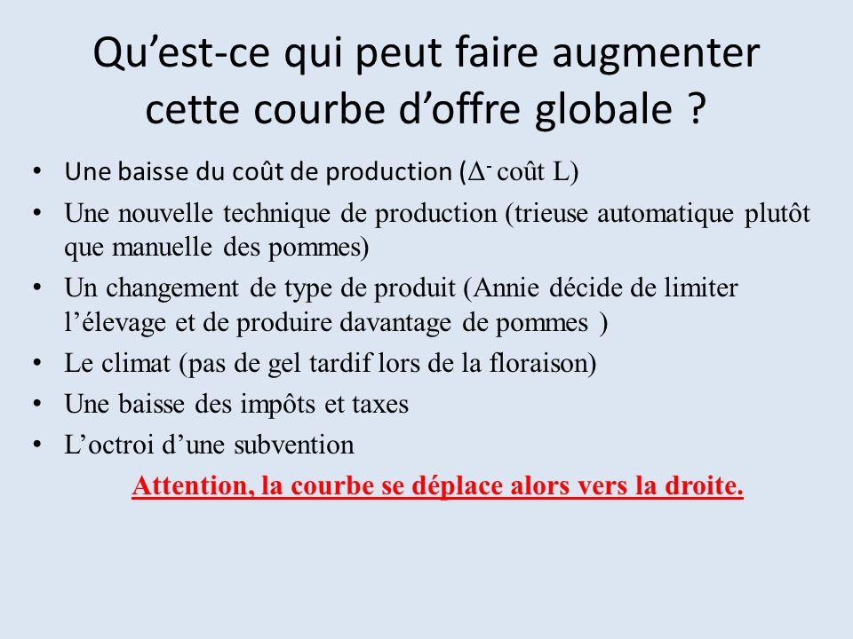 Quest-ce qui peut faire augmenter cette courbe doffre globale ? Une baisse du coût de production ( Δ - coût L) Une nouvelle technique de production (t